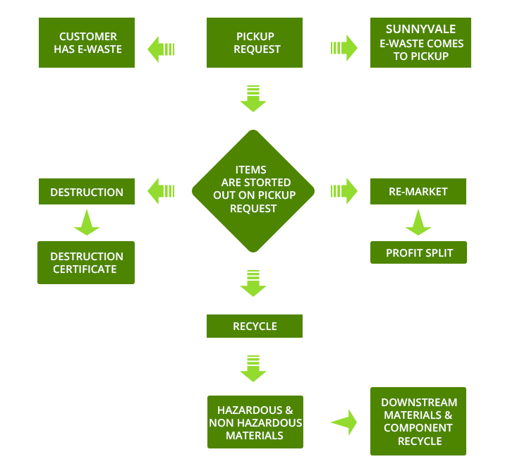 E waste Recycle Process